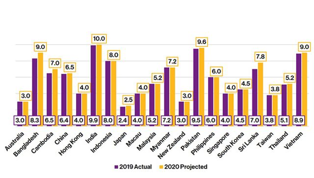Salary increases in 2019 and 2020: Asia Pacific outlook featured image