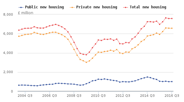 Housing increased by 8.7% in the UK featured image