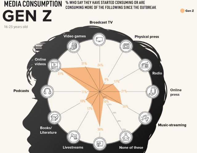 How COVID-19 Has Impacted Media Consumption, by Generation. featured image