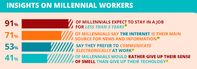 Millennial Management featured image