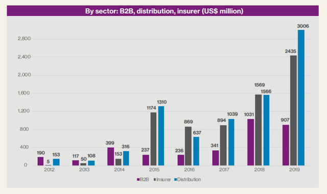 InsurTech investment tops $6.3bn, focused on full-stack and distribution featured image