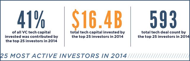 Ranked: The 25 most active investors in tech in 2014 featured image