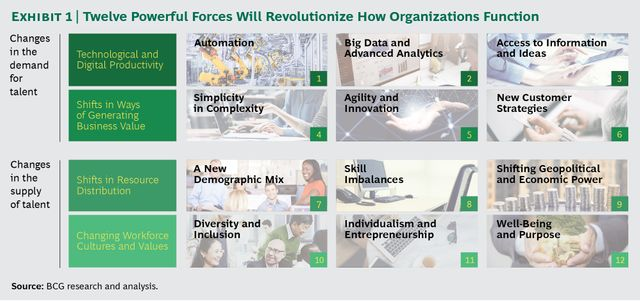 Twelve Forces That Will Radically Change How Organizations Work featured image