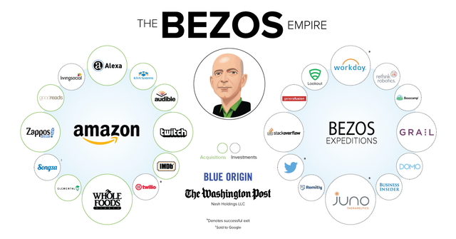 The Jeff Bezos empire in one giant chart featured image