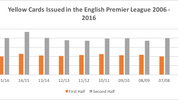 Decision-Making by players in the English Premier League
