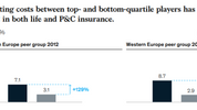 Investment in technology is creating winners and losers in insurance