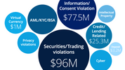 Fintech Insurance - managing regulatory risk while scaling