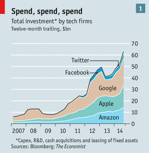 Tech giants spend $66B on R&D in the Last 12 months featured image