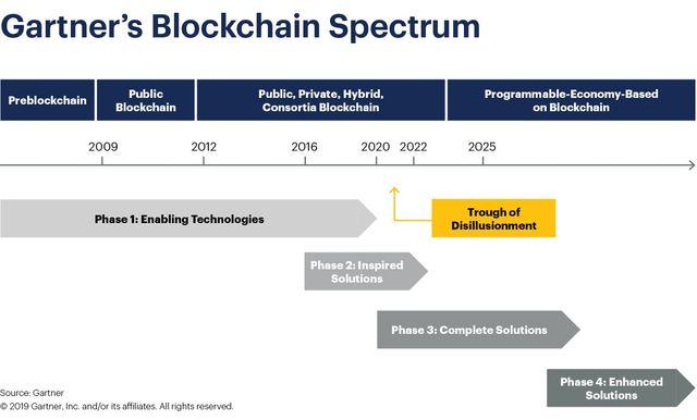 Blockchain is in Nederland vooral een zaak van grote bedrijven featured image
