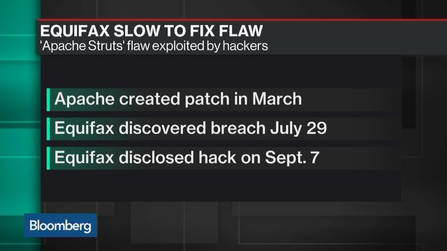 Bloomberg team clearly unimpressed with Equifax situation featured image
