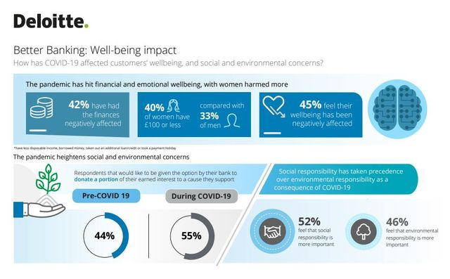 Making banking better: How consumers' expectations have shifted featured image
