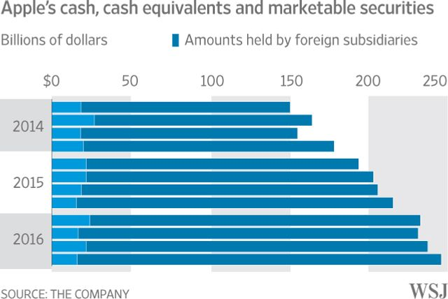 Apple's Cash Hoard Set to Top $250 Billion featured image