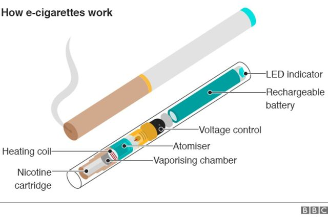 E-cigarettes: Cross-party group of MPs launches inquiry featured image