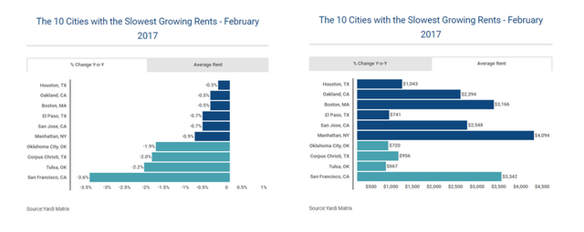 What's happening in U.S. rental markets? featured image