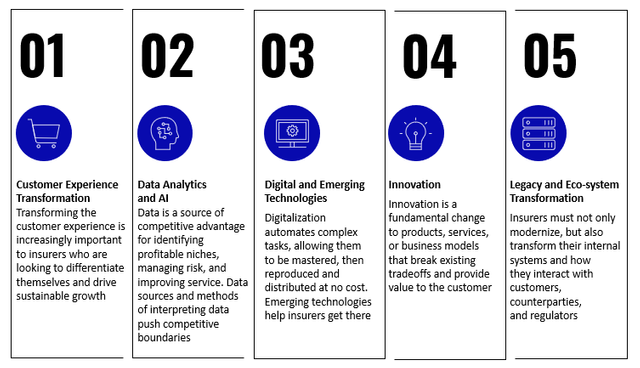TOP TECHNOLOGY PRIORITIES FOR P&C INSURERS IN 2021- Celent Research featured image