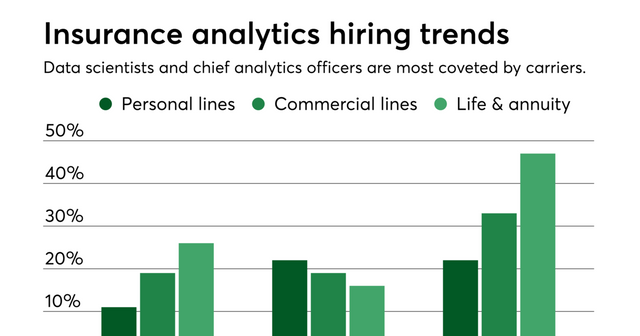 Insurers seek Chief Analytics Officers featured image