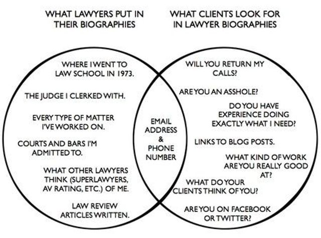 What lawyers put in their bios vs. what clients want featured image