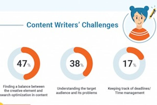Content Marketing Is a Challenging Task - Wouldn't You Agree? featured image
