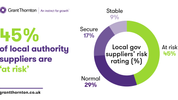 45% of local authority suppliers are 'at risk'