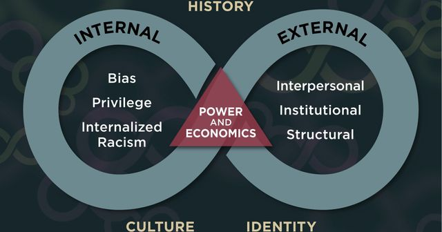 Understanding interpersonal, institutional and systemic racism. featured image