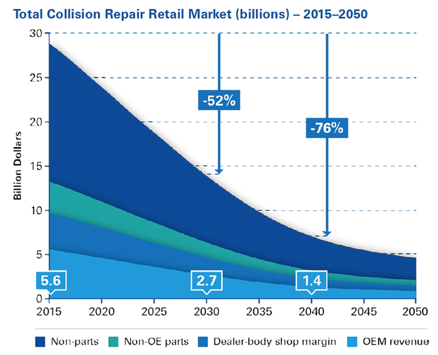 KPMG Project Nearly 50% Decline in OEM Collision Repair Parts Business by 2030 featured image