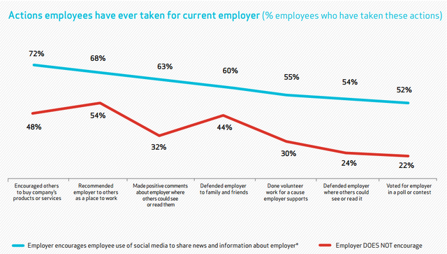 The Rise and Rise of Employee Advocacy & Activism featured image