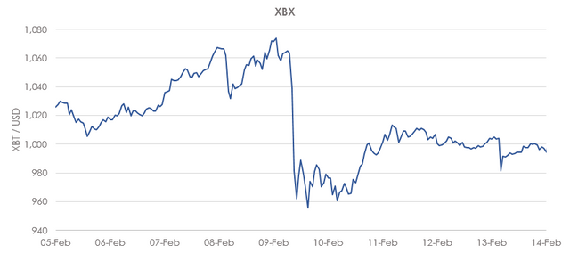 XBX index update: removing OKCoin featured image
