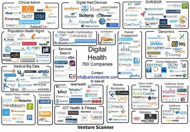 Digital Health Market Update featured image