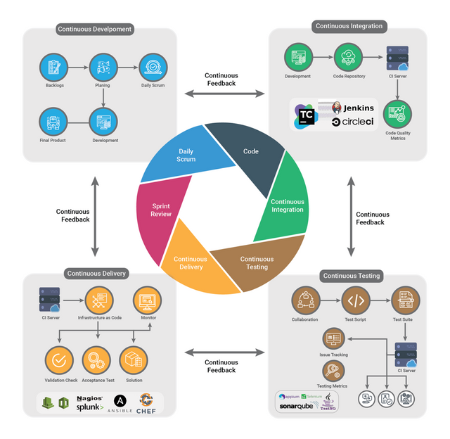 DevOps Best Practices featured image