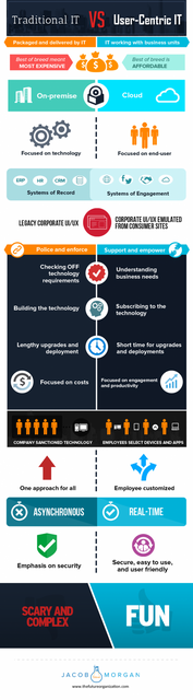 The technology transformation to user-centric IT featured image