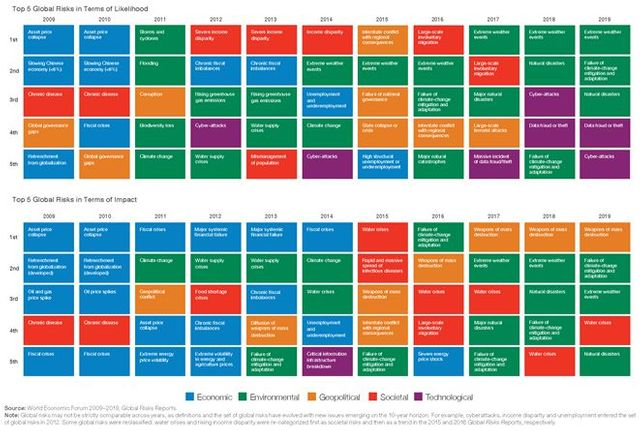 World Economic Forum: The Global Risks Report 2019 featured image