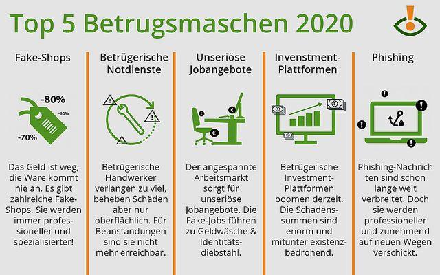 Watchlist Internet: Der Jahresrückblick 2020 zu Online-Betrug featured image