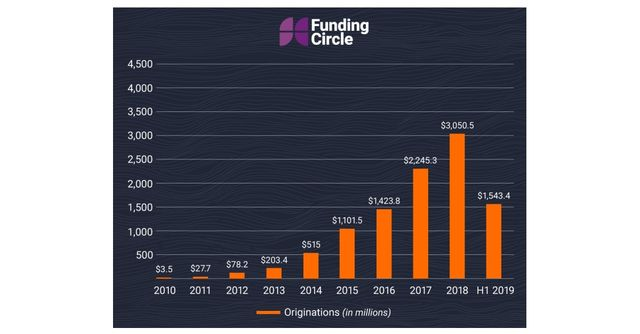 Funding Circle surpasses $10bn lent to SMBs globally featured image