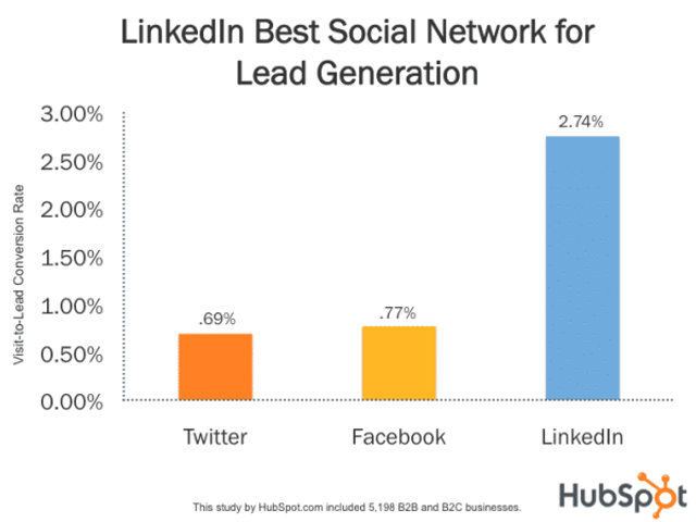 Reasons why you SHOULD use Linkedin featured image