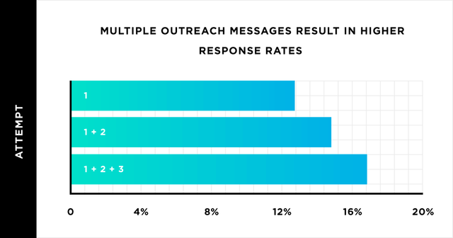 We Analyzed 12 Million Outreach Emails - And The Vast Majority of Outreach Messages Were Ignored featured image