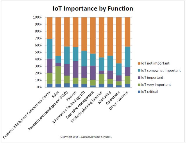 IOT catalyst for Location Intelligence featured image