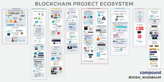 Blockchain Project EcosystemMarket Map and Musings on the State of the Ecosystem featured image