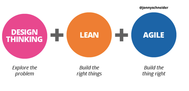"With Design Thinking, Lean and Agile its ""And"" not ""Or"" featured image"
