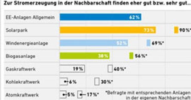 Aus der Bevölkerung gibt es Rückenwind für deutsche Energiewende featured image