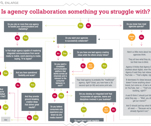 Collaboration is the key to success for agencies, and clients featured image