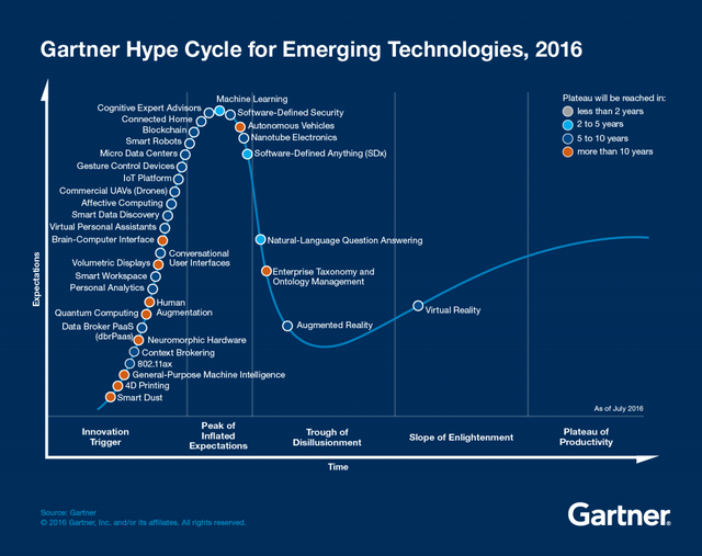 Track Three Trends In The 2016 Gartner Hype Cycle For Emerging Technologies featured image