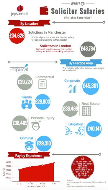 Salary per Legal Sector featured image