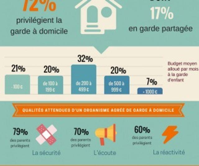 Quels modes de garde d'enfants préfèrent les français ? featured image