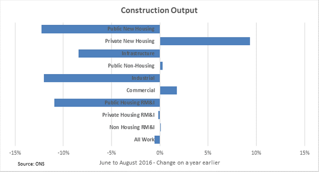 Construction output weakened by fall in industrial and infrastructure work featured image