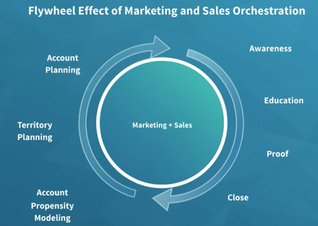 How Marketing and Sales alignment can better drive the Buyer Journey featured image