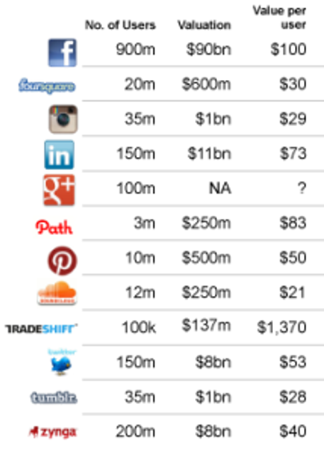 How much are social network users worth? featured image