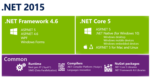 Microsoft releases the .net framework to it's community featured image