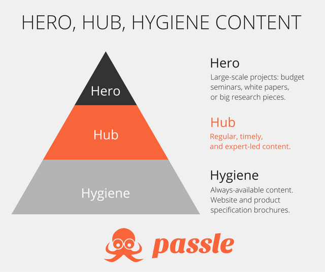 Hero content wins awards. Hub content wins trust. featured image