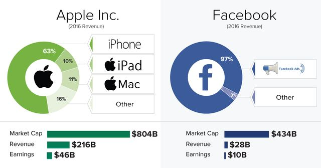 How the Big 5 tech companies make their billions featured image