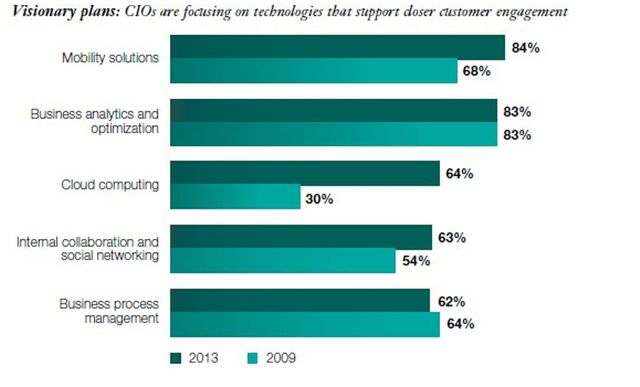 Cloud Computing Adoption Continues Accelerating In The Enterprise featured image